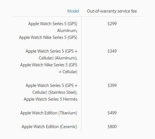 giá thay màn hình apple watch seri 5 của Apple